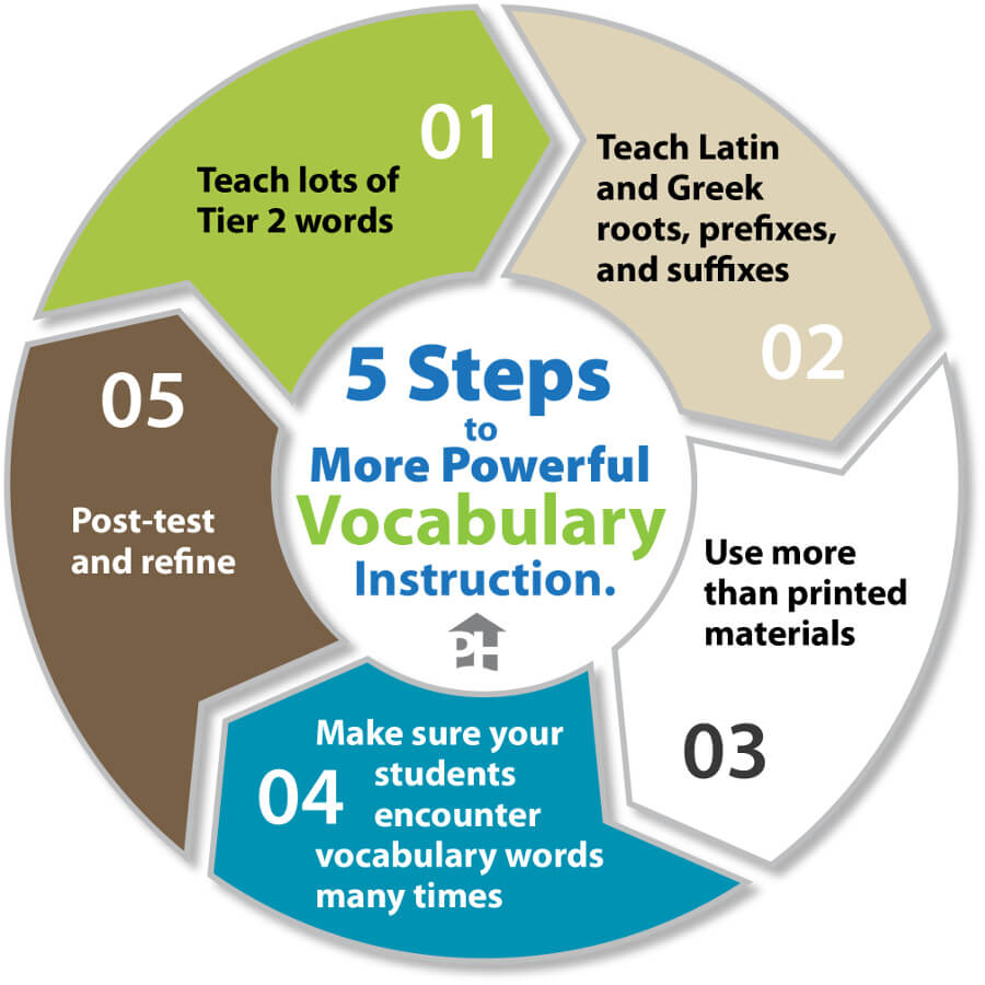 5 Steps To More Powerful Vocabulary Instruction Prestwick House