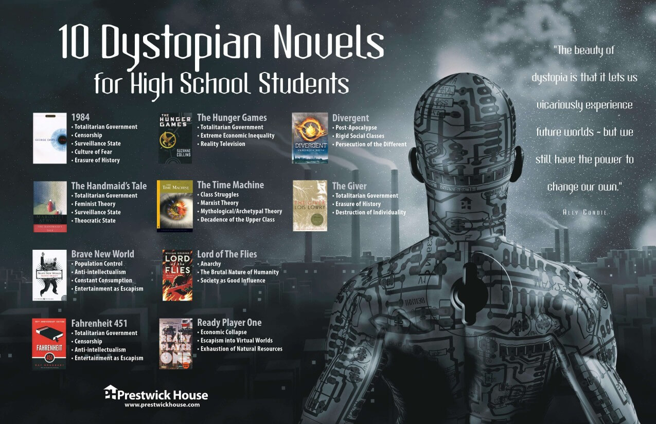 10 Dystopian Novels for High School Students Poster