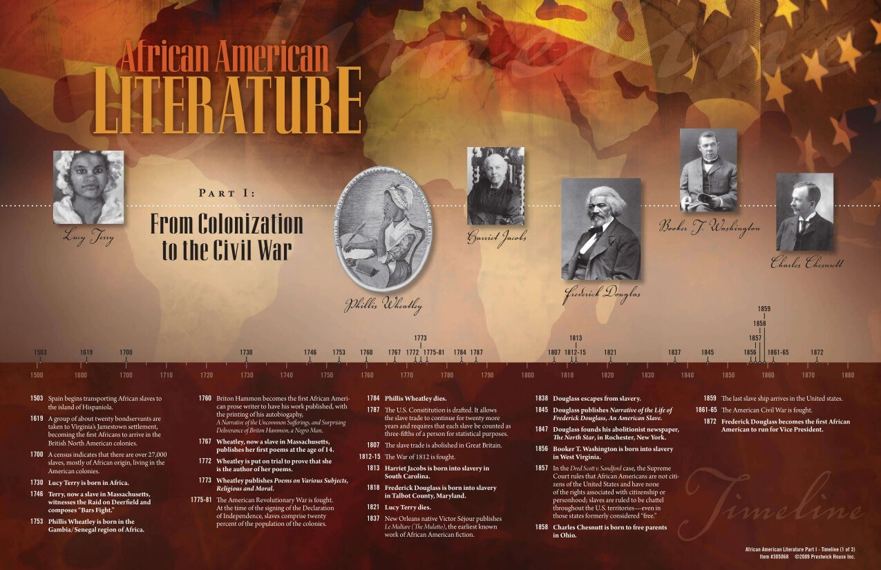 African American Literature Timeline Posters